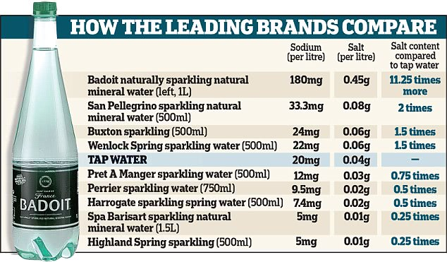 leading bottle water brands contain salt