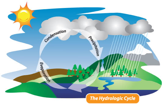 water distillation hydrologic cycle